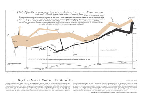 A smaller version of Edward Tufte's poster of Charles Minard's map of Napoleon's march to Moscow.